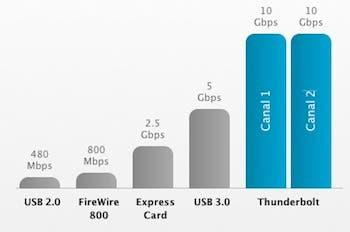 ¿Cómo se toman el resto de marcas la implementación de Thunderbolt?