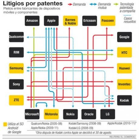 Infografía de litigios de patentes