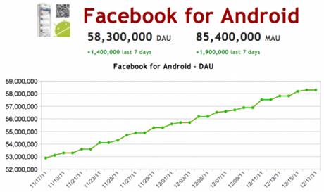 Usuarios de Facebook para Android