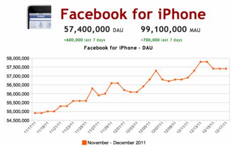 Usuarios de Facebook en iOS