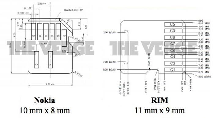 Modelo nano SIM de Nokia y RIM