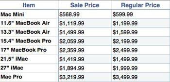Las rebajas de Best Buy en los productos Apple