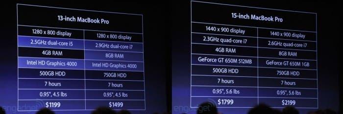 Especificaciones de los nuevos MacBook