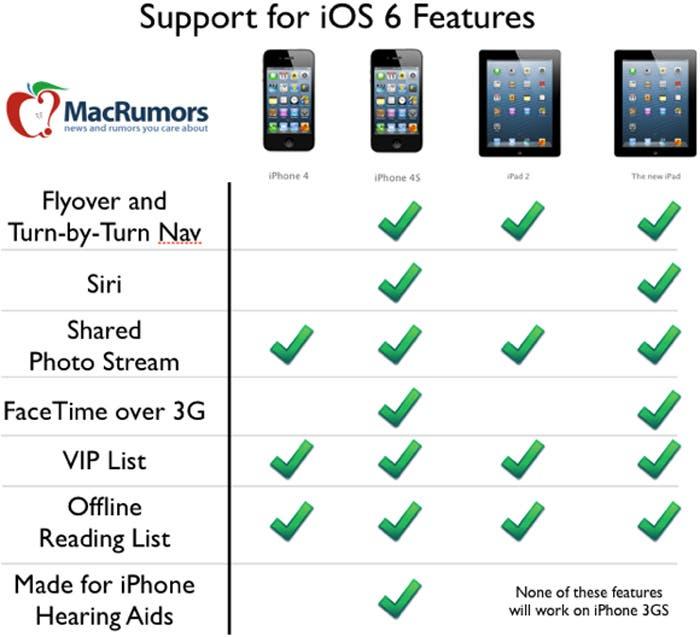 Novedades que encontraremos en iOS 6