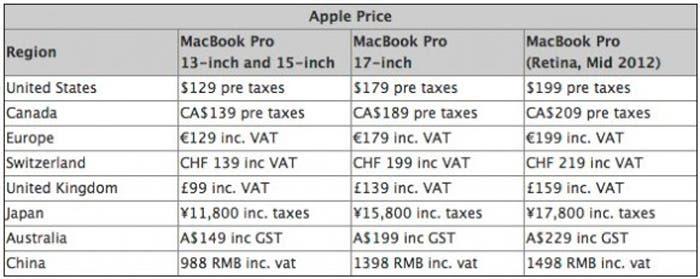 Listado comparativo de precios