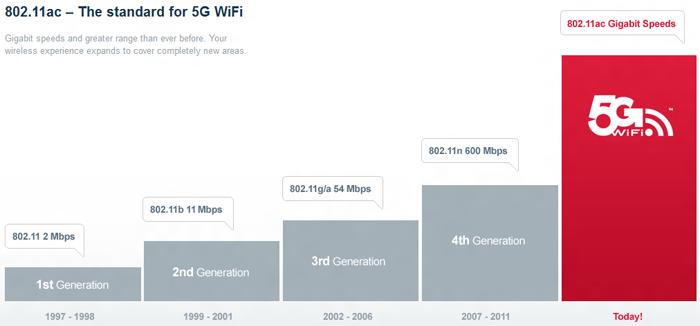 Evolución de los estándares WiFi