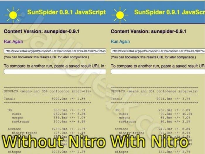 Comparativa Benchmark Nitrous