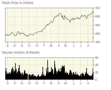 Evolución del precio de la acción de Apple