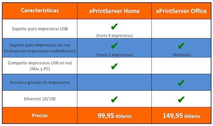 xPrinterServer Tabla Comparativa Ediciones Home y Office