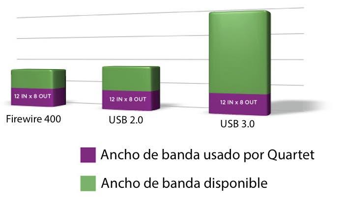 Apogee Quartet USB 2_0 Tabla Comparativa