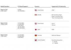Distintas versiones del iPhone 5