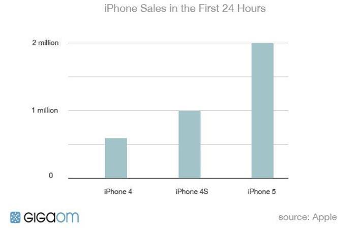 Comparativa con las pre-ventas de los diversos iPhone realizadas en el primer día