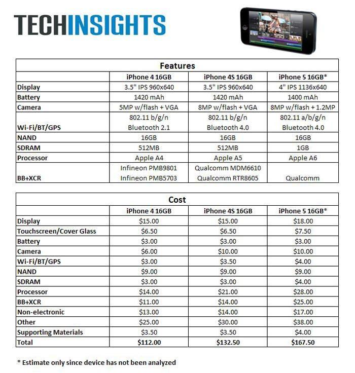 Comparativa del precio de los componentes de los últimos tres modelos de iPhone