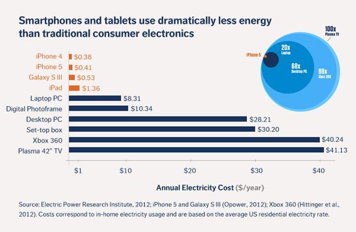 Consumo anual de algunos de los dispositivos que podemos emplear en nuestro día a día