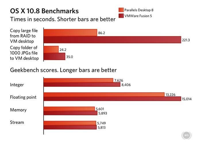 Comparativa de rendimiento entre VMware y Parallels