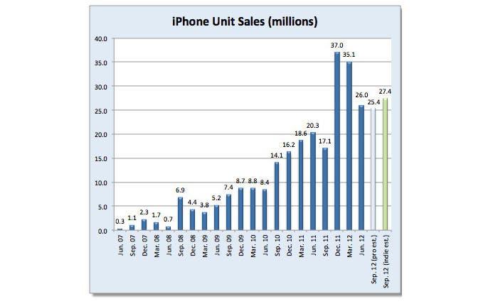 Las cifras de Apple