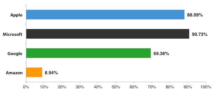 Comparativa de población mundial que puede acceder a la tienda de aplicaciones de cada compañía