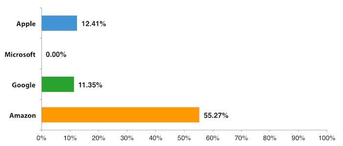 Comparativa de población mundial que puede acceder a la tienda de libros electrónicos de cada compañía