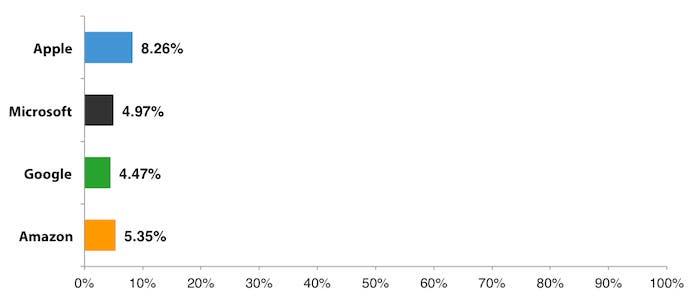 Comparativa de población mundial que puede acceder a la tienda de programas televisivos y series de cada compañía