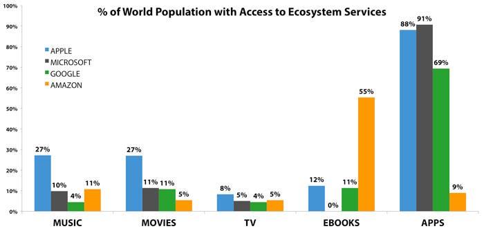 Comparativa total de la accesibilidad de las principales tiendas digitales de las cuatro compañías