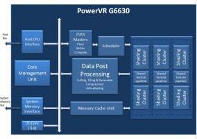 Nueva GPU PowerVR G6630