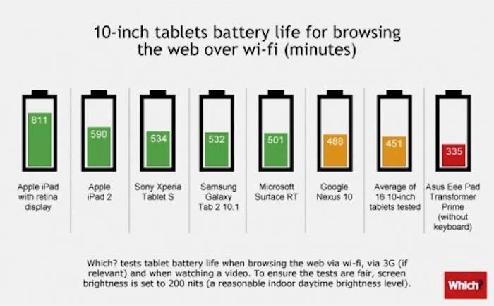 Gráfica comparativa: duración batería en las tablets de 10 pulgadas
