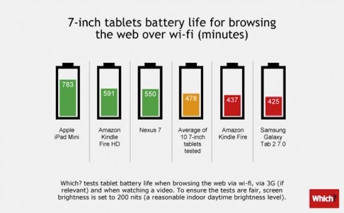 Gráfica comparativa: duración batería en las tablets de 7 pulgadas