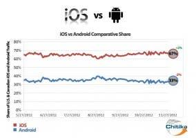 Gráfica estadística del uso de Internet en dispositivos iOS y Android