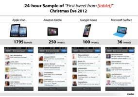 Comparativa de tuits
