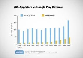 Gráfica de ingresos App Store y Google Play