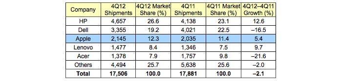 Tabla de las ventas de PC en EEUU según Gartner