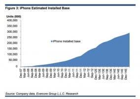 Ventas del iPhone mes a mes