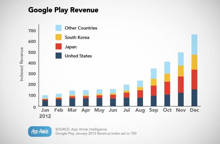 Ingresos anuales de Google Play