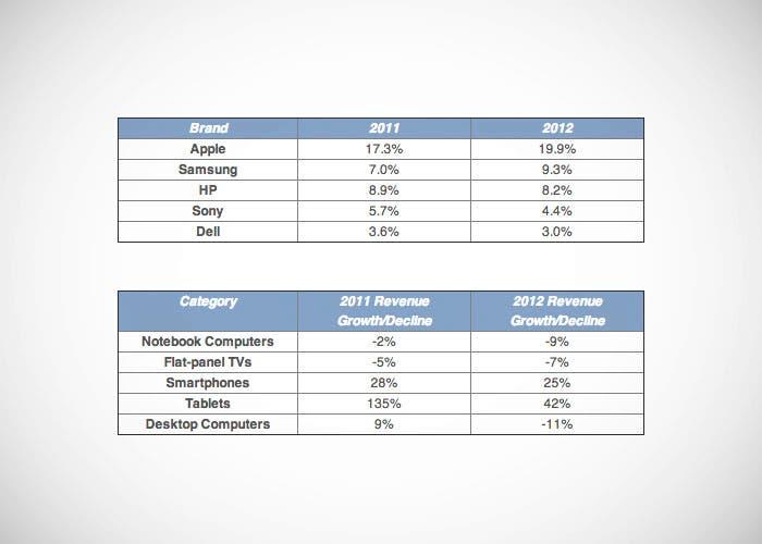 Empresas que más ingresos generan en Estados Unidos