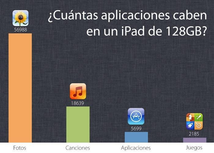 Cuántas aplicaciones caben en un iPad de 128GB