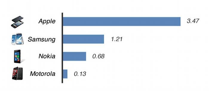 Estadística de rentabilidad de los Smartphones
