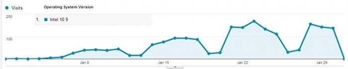 Gráfico que muestra la tendencia de OS X 10.9 en los últimos meses