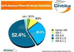 Cuota de mercado global en iOS