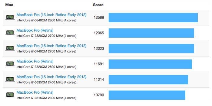 Pruebas de rendimiento del MacBook Pro con pantalla Retina de 15 pulgadas