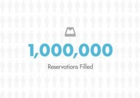 Mailbox ya ha llegado a 1.000.000 de buzones