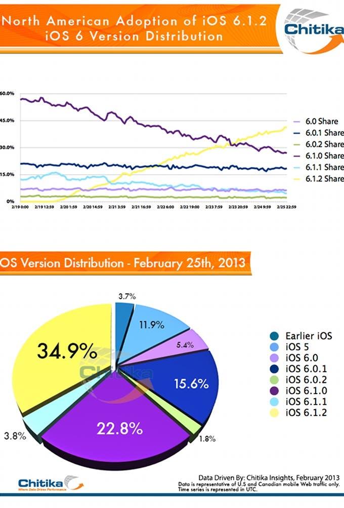 Distribución del uso de versiones de iOS en EE.UU.