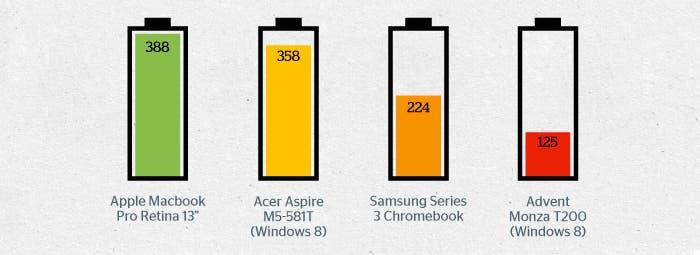 Rendimiento de la batería del nuevo MacBook Pro Retina