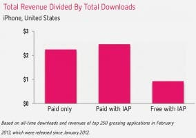 Ganancias de las compras integradas en la App Store