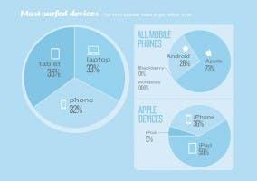 Porcentaje de dispositivos más usados para navegar por internet en aviones