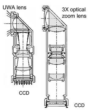 Sistema de zoom vertical por espejos