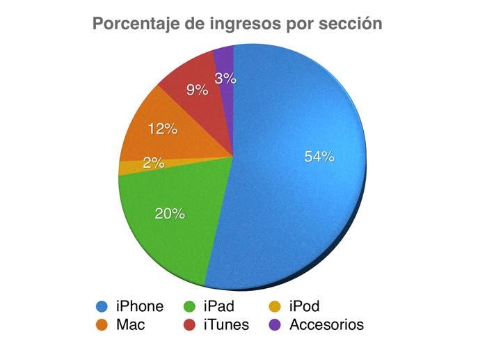 Porcentaje de ingresos por sección