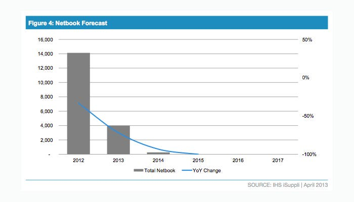 Descenso de las ventas de netbooks