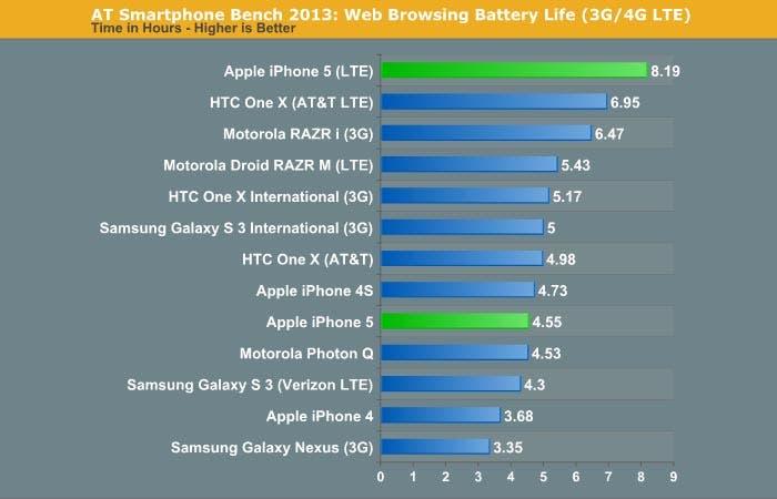 Comparativa de autonomía del iPhone 5 con la competencia