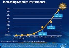 Evolución del rendimiento gráfico de los Intel Haswell