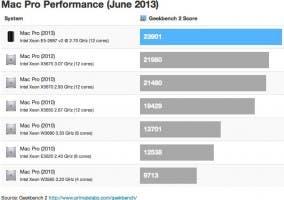 Comparación de Geekbench del Mac Pro